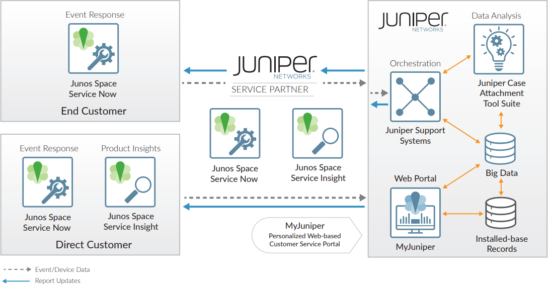 Figure 2: Juniper's Automated Support and Prevention