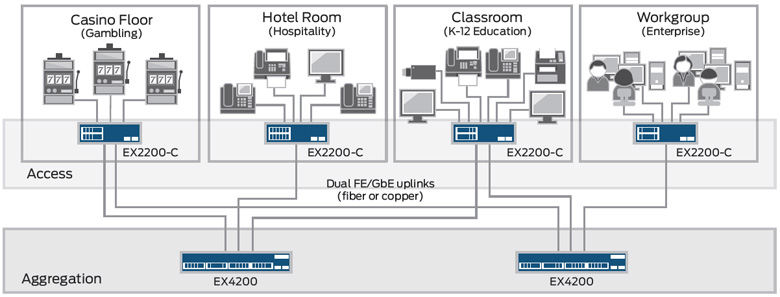 Juniper Networks Compact EX2200-C Ethernet Switch