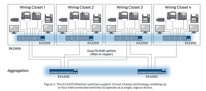 The EX2200 Ethernet switches support Virtual Chassis technology, enabling up to four interconnected switches to operate as a single, logical device.