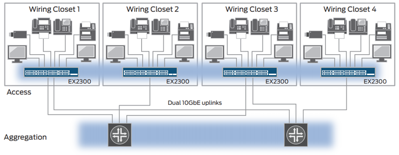 EX2300 switches support Virtual Chassis technology, which enables up to four interconnected switches to operate as a single, logical device.