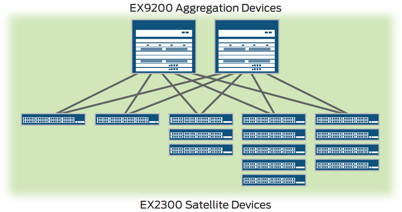 Junos Fusion Enterprise deployment using EX2300 switches as satellite devices