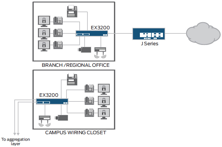 EX3200 Series Ethernet Switch Diagram