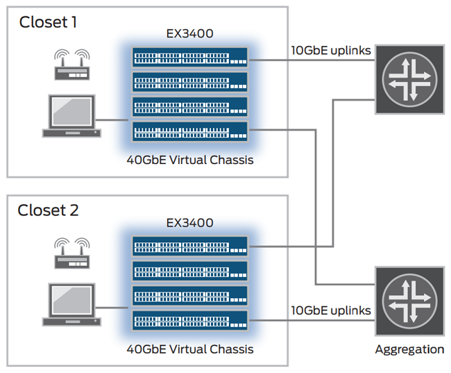 EX3400 Virtual Chassis deployments