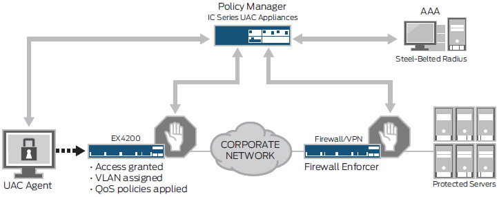 EX4200 series switches with Juniper Networks UAC diagram
