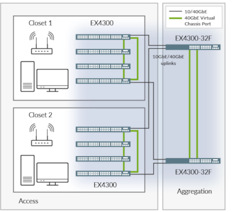 Figure 2: Using Virtual Chassis technology, up to 10 EX4300 switches can be interconnected to create a single logical device spanning an entire building.
