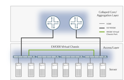 Figure 3: The EX4300 Ethernet Switch with Virtual Chassis technology delivers a highperformance, scalable, and highly reliable solution for the data center.
