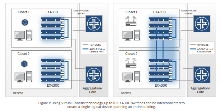 Using Virtual Chassis technology, up to 10 EX4300 switches can be interconnected to create a single logical device spanning an entire building.
