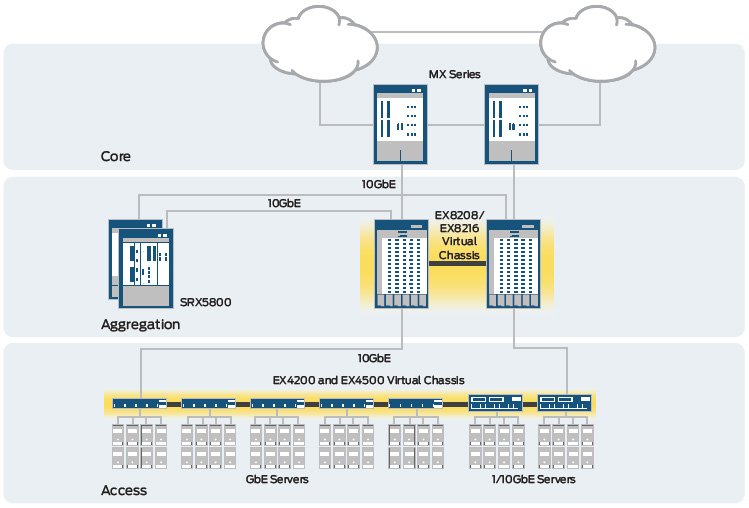 Figure 1: The EX4500 provides 10GbE server access in the data center.