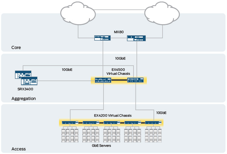Figure 2: The EX4500 10GbE switch is ideal for small data center core deployments.