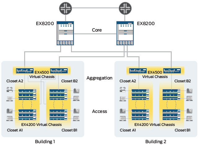 Figure 3: The EX4500 switch offers an economical, power-efficient, compact solution for campus aggregation deployments.
