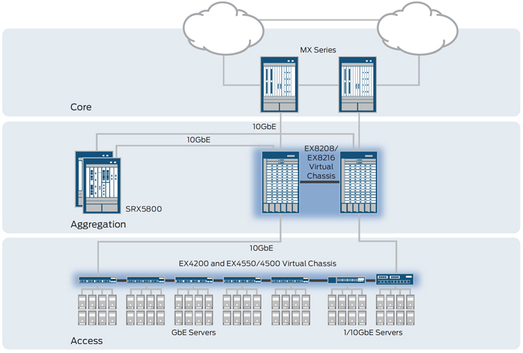 Figure 2: The EX4550 provides 10GbE server access in the data center.