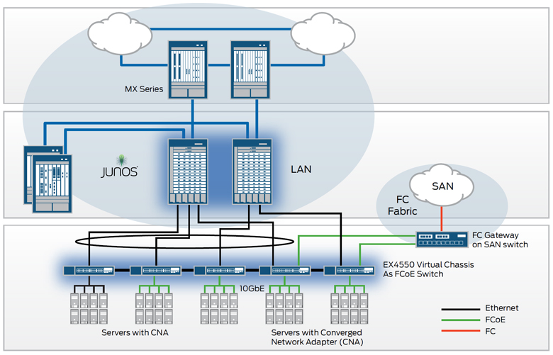 Juniper Networks EX4550-32F Ethernet Switch | NetworkScreen.com