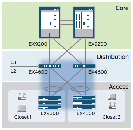 Juniper Networks EX4600 Ethernet Switch with Virtual Chassis