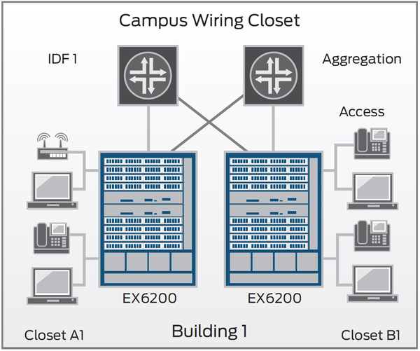 EX6200 campus access deployment