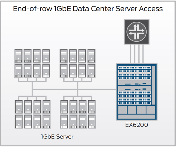 EX6200 data center 1GbE access deployment