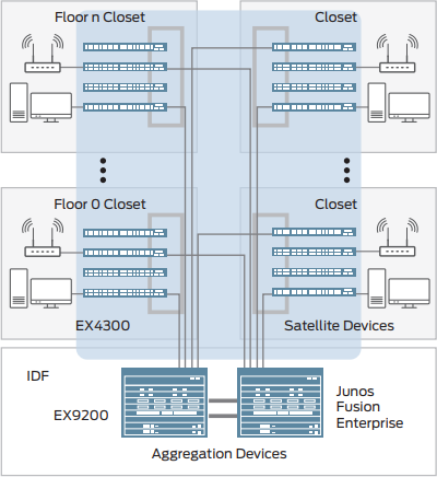 Figure 1: EX9250 switches as aggregation devices In a Junos Fusion Enterprise architecture.