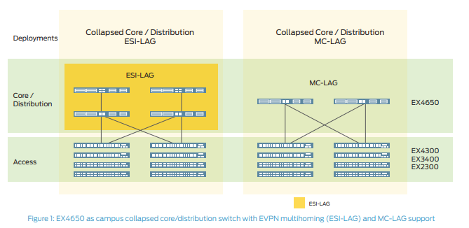 EX4650 as campus collapsed core/distribution switch with EVPN multihoming (ESI-LAG) and MC-LAG support