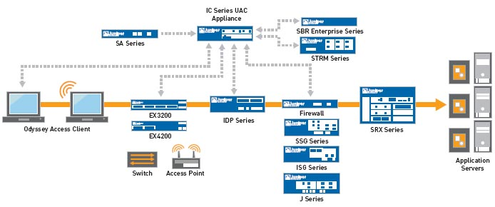 OAC and Unified Access Control Diagram