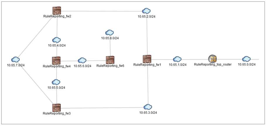 Juniper Secure Analytics Risk Manager topology viewer enables users to see network devices and relationships, including subnets and links.