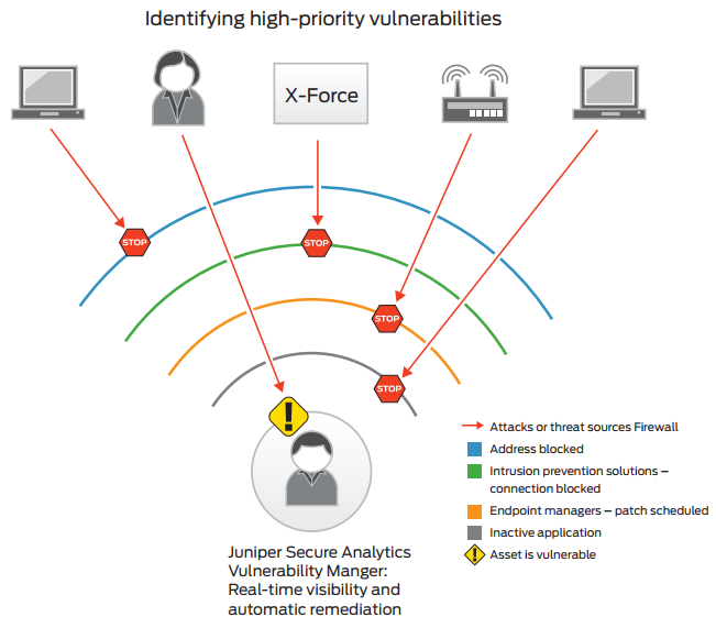 Juniper Secure Analytics Vulnerability Manager uses security intelligence to help filter vulnerabilities; this enables organizations to understand how to prioritize their remediation and mitigation activities.