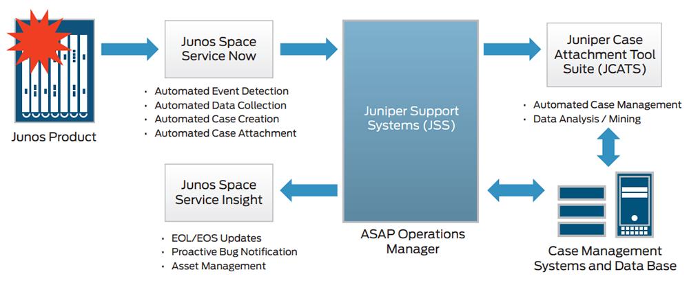 Juniper Networks Junos Space Service Insight | NetworkScreen com