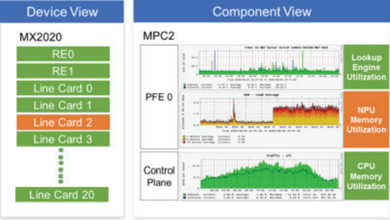 Figure 1. Visualized analytics derived from an MX2020 router and MPCs.