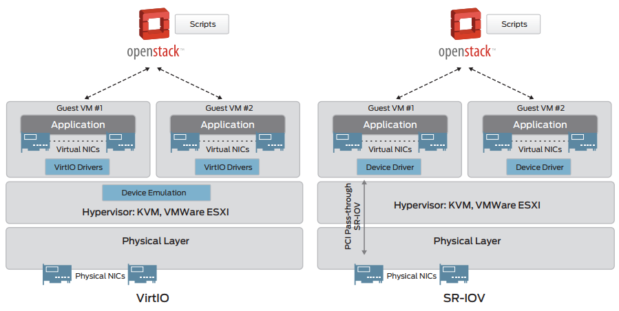 The vMX architecture for VirtIO and SR-IOV.