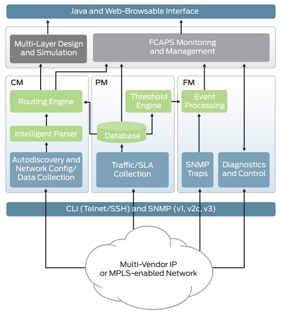 Figure 1: IP/MPLSView supports a multivendor/multiprotocol IP or MPLS network