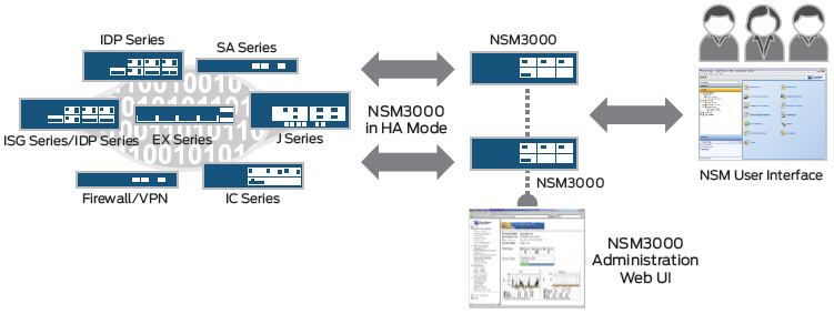 Managed Juniper Networks devices diagram