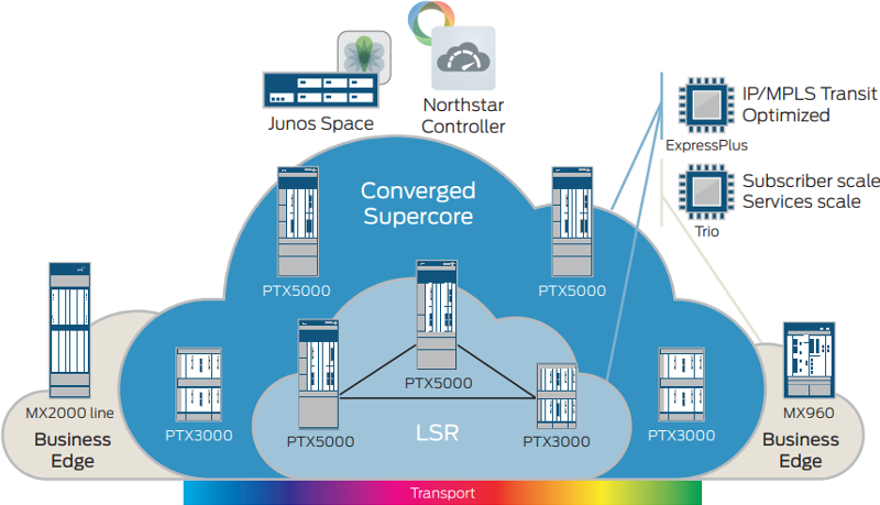 Figure 1: PTX Series Routers deliver performance, flexibility, and SDN programmability for service providers.