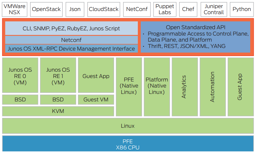 Figure 2: Juniper Virtualized Open Network Operating System Framework