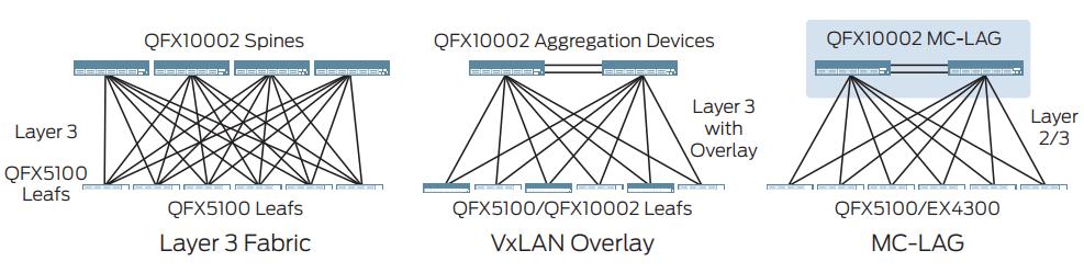 Juniper Networks QFX10002-36Q   NetworkScreen com