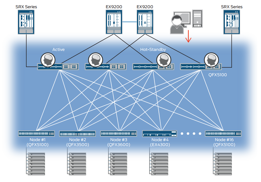Figure 4: Virtual Chassis Fabric data center deployment with a mix of 1GbE and 10GbE