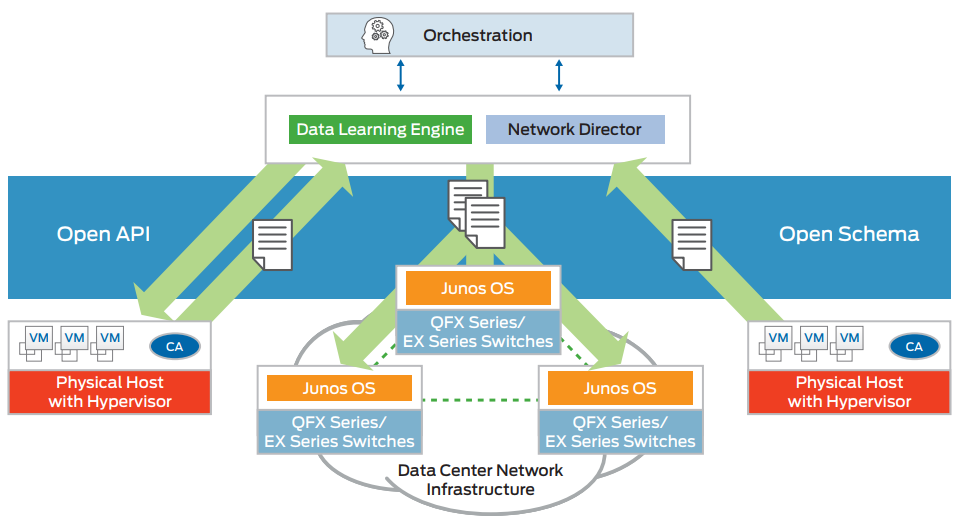 Figure 3: Juniper Networks Cloud Analytics Engine