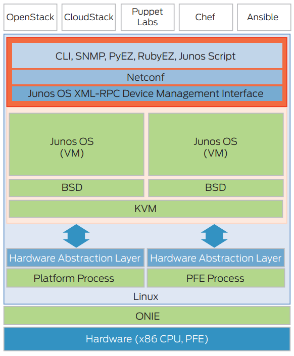 Figure 2: Disaggregated Junos software infrastructure