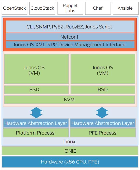 Juniper Networks QFX5200-32C | NetworkScreen com