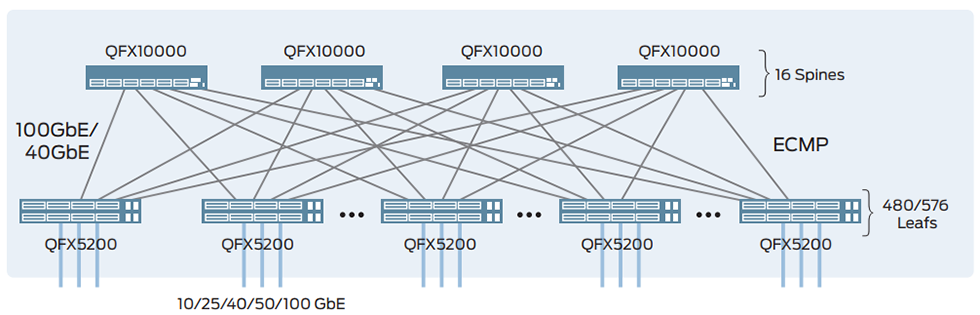 Figure 1: Layer 3 fabric using QFX5200 as leafs and QFX10000 switches as the spine