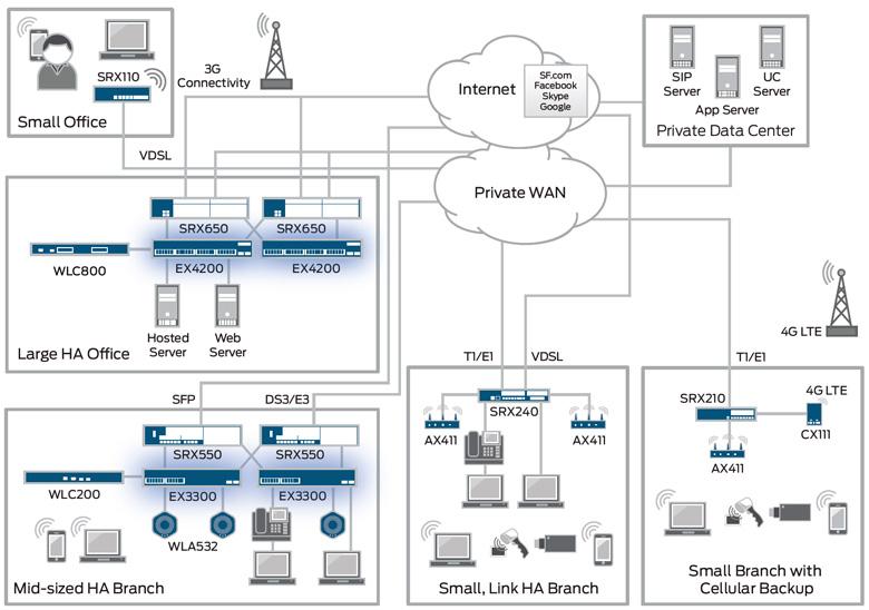 Juniper Srx Firewall Configuration Guide Pdf Download