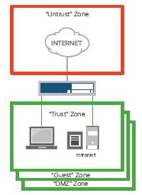 Firewalls, zones, and policies