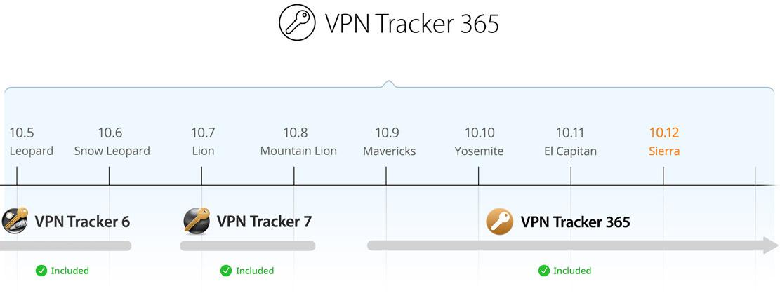 VPN Tracker 7 | NetworkScreen com