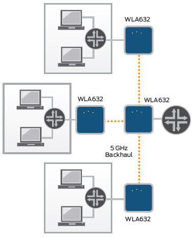 WLA Series wireless bridge services diagram