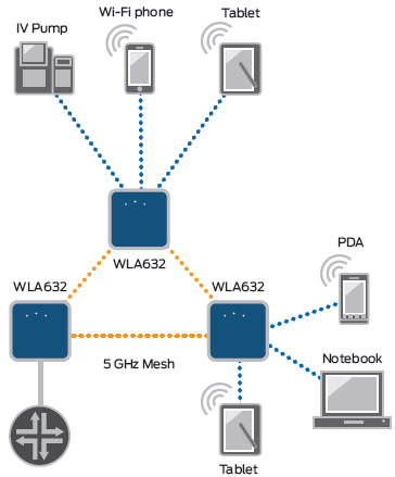 WLA Series wireless mesh services diagram